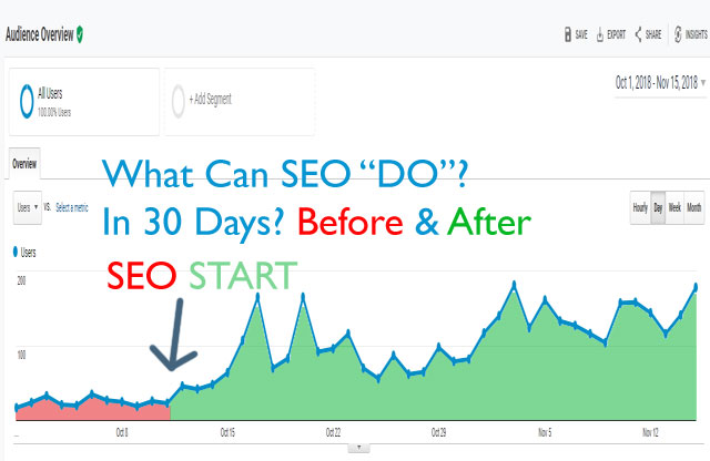 Sample of SEO Generated Traffic Increase